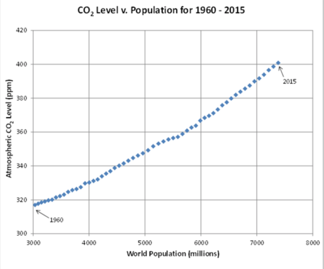 Graph of Increase in World Population and Carbon Dioxide Over Time