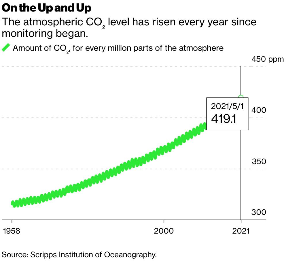 CO2 level rise since 1958