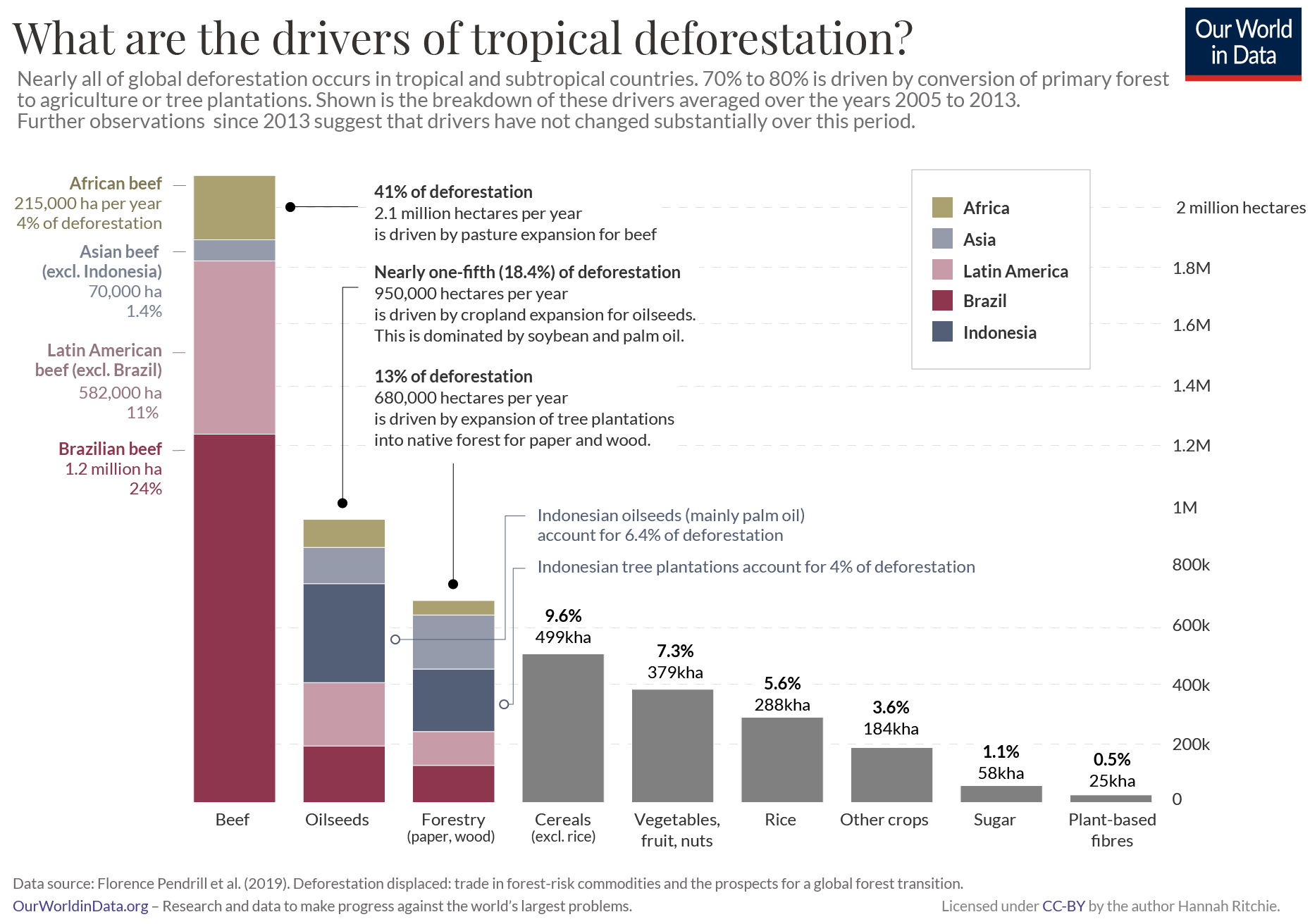 Tropical Deforestation Drivers