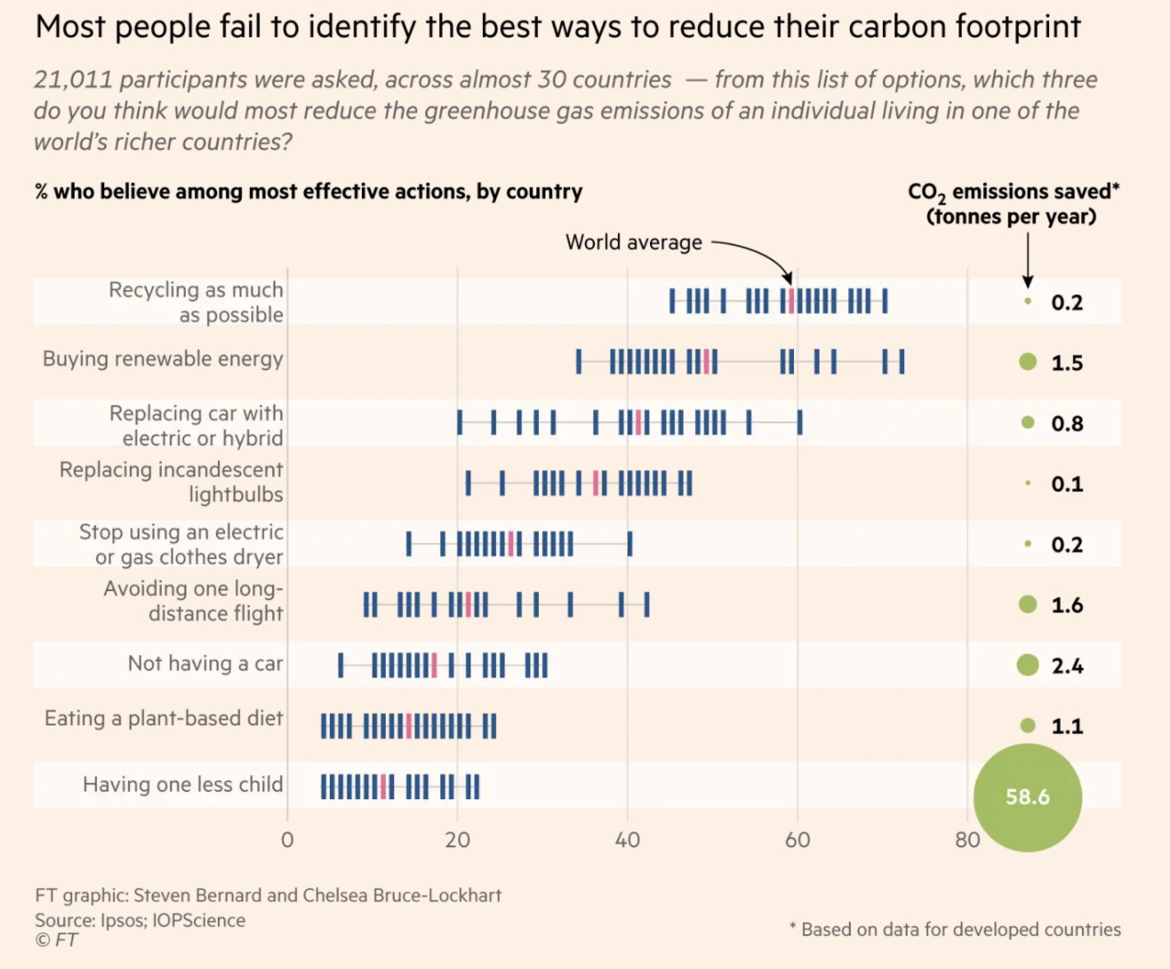 Carbon Footprint Misconceptions